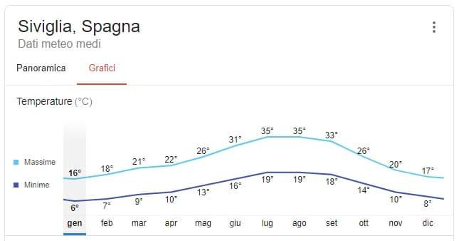 Clima_quando andare a Siviglia