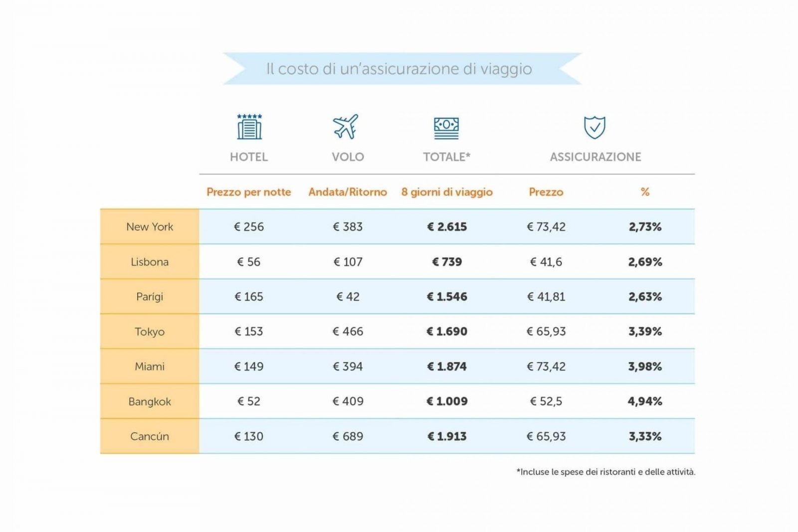 assicurazione di viaggio_intermundial